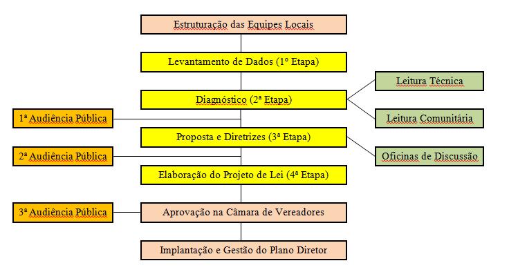 Metodolgia Plano Diretor