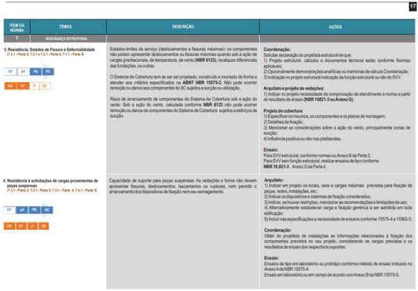 Check List Guia para Arquiteto CAU Norma de Desempenho