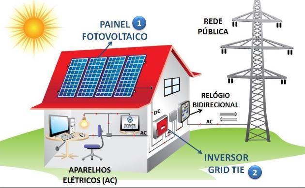 Sistema On-Grid - Fonte NeoSolar